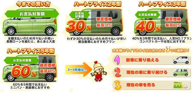 オートヨの新車販売:ハートプラス